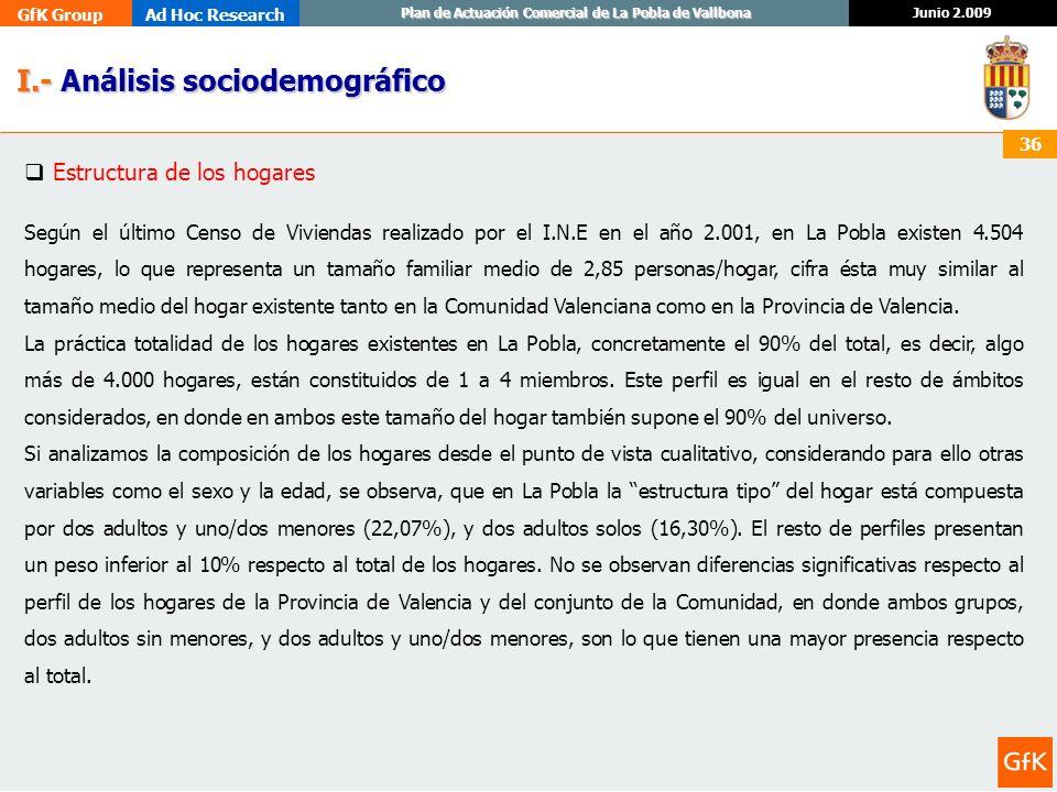 GfK GroupAd Hoc Research Junio 2.009 Plan de Actuación Comercial de La Pobla de Vallbona 36 I.- Análisis sociodemográfico I.- Análisis sociodemográfic
