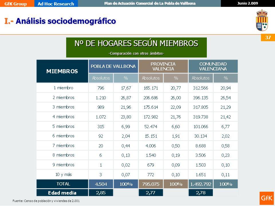 GfK GroupAd Hoc Research Junio 2.009 Plan de Actuación Comercial de La Pobla de Vallbona 37 I.- Análisis sociodemográfico I.- Análisis sociodemográfic