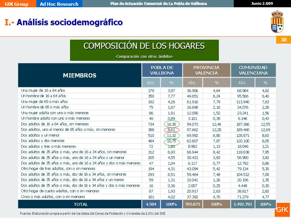 GfK GroupAd Hoc Research Junio 2.009 Plan de Actuación Comercial de La Pobla de Vallbona 38 I.- Análisis sociodemográfico I.- Análisis sociodemográfic