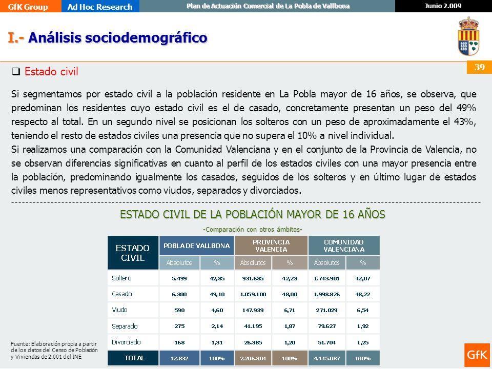 GfK GroupAd Hoc Research Junio 2.009 Plan de Actuación Comercial de La Pobla de Vallbona 39 I.- Análisis sociodemográfico I.- Análisis sociodemográfic