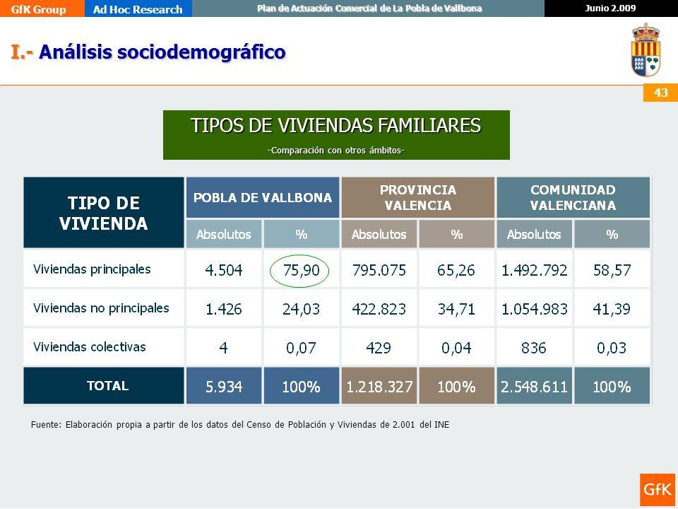 GfK GroupAd Hoc Research Junio 2.009 Plan de Actuación Comercial de La Pobla de Vallbona 43 I.- Análisis sociodemográfico I.- Análisis sociodemográfic