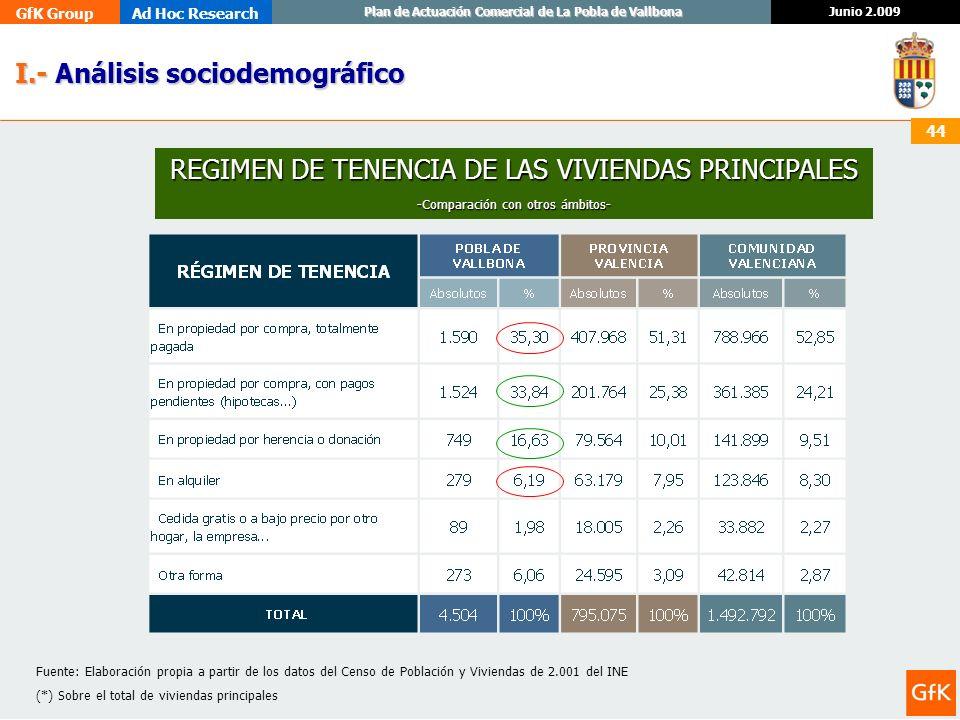 GfK GroupAd Hoc Research Junio 2.009 Plan de Actuación Comercial de La Pobla de Vallbona 44 I.- Análisis sociodemográfico I.- Análisis sociodemográfic