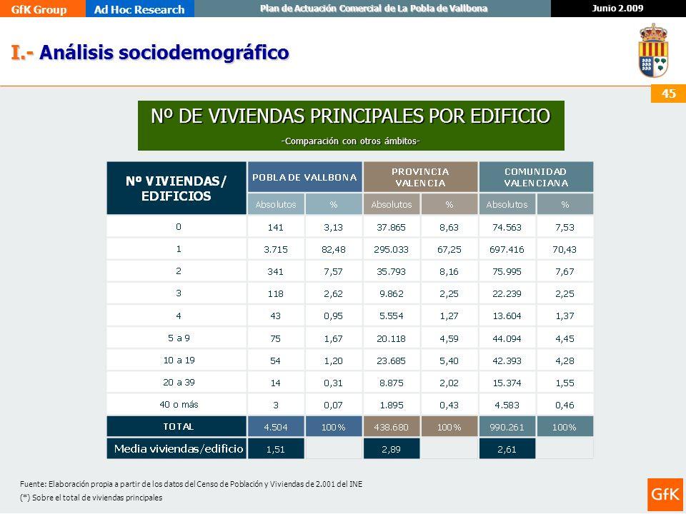 GfK GroupAd Hoc Research Junio 2.009 Plan de Actuación Comercial de La Pobla de Vallbona 45 I.- Análisis sociodemográfico I.- Análisis sociodemográfic