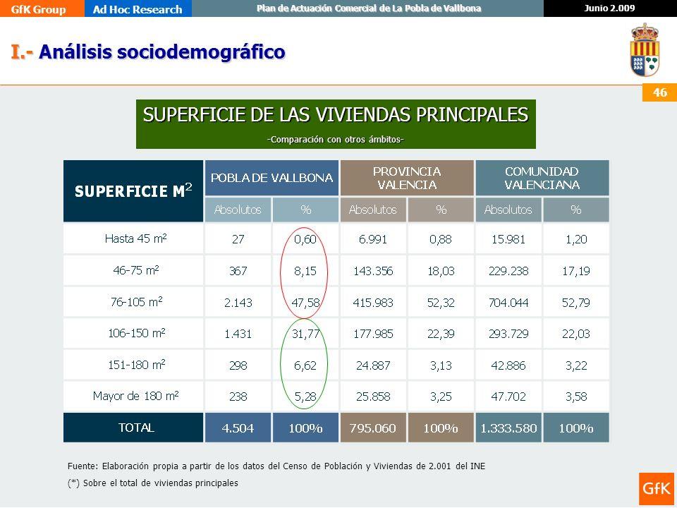 GfK GroupAd Hoc Research Junio 2.009 Plan de Actuación Comercial de La Pobla de Vallbona 46 I.- Análisis sociodemográfico I.- Análisis sociodemográfic