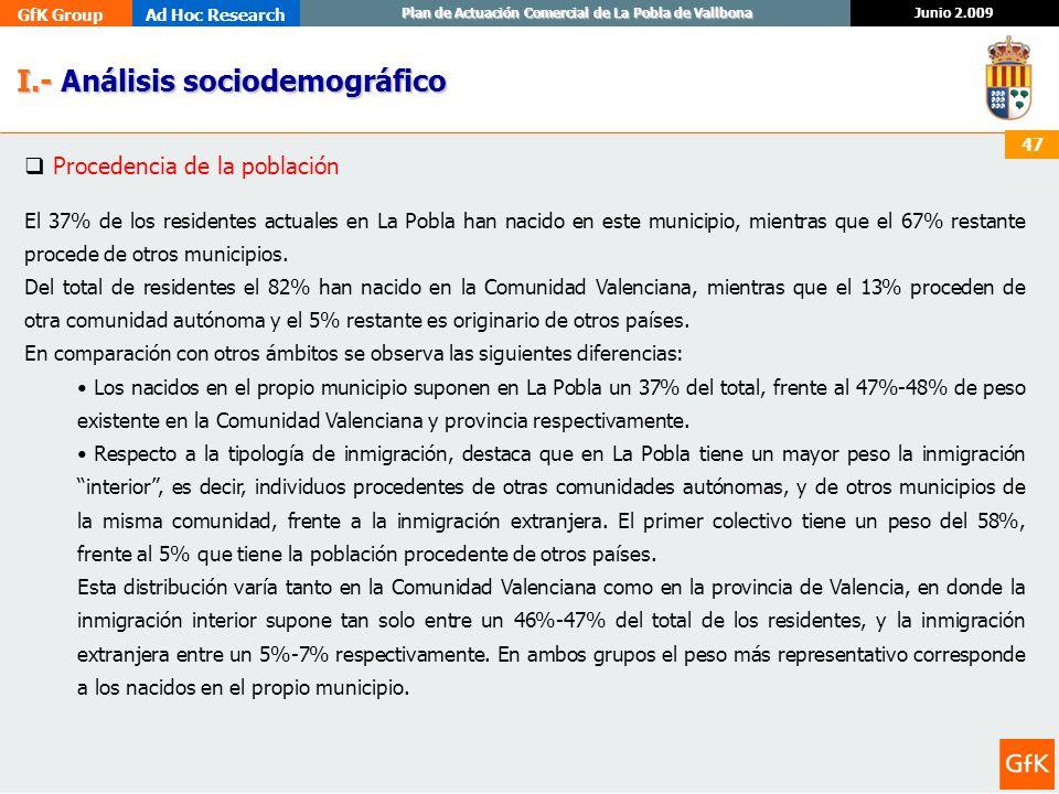 GfK GroupAd Hoc Research Junio 2.009 Plan de Actuación Comercial de La Pobla de Vallbona 47 I.- Análisis sociodemográfico I.- Análisis sociodemográfic