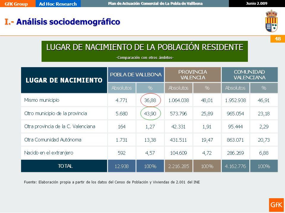GfK GroupAd Hoc Research Junio 2.009 Plan de Actuación Comercial de La Pobla de Vallbona 48 I.- Análisis sociodemográfico I.- Análisis sociodemográfic