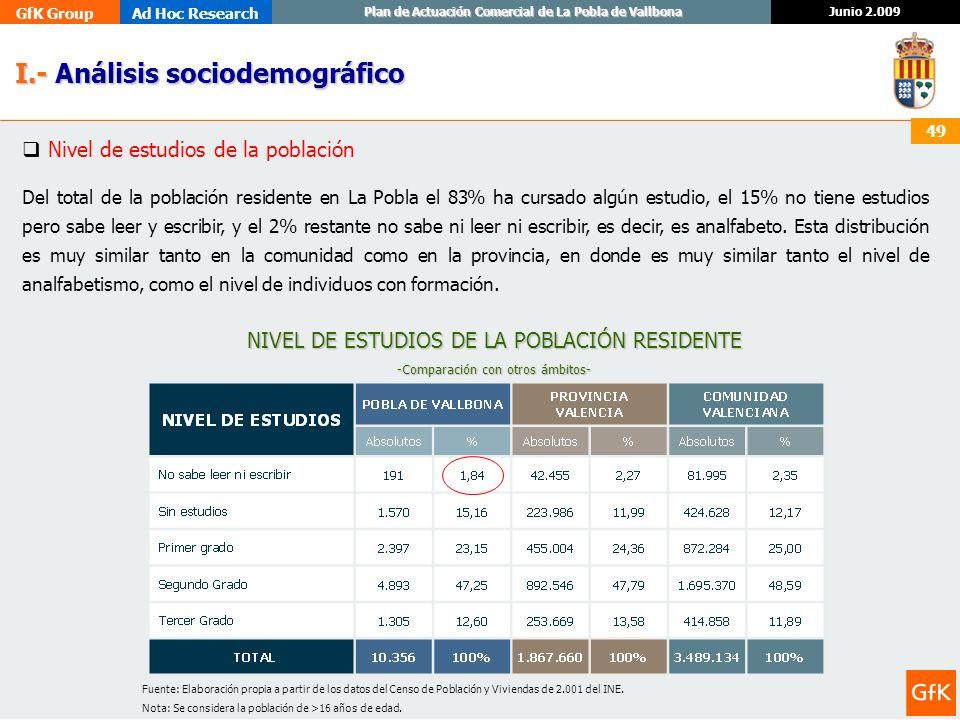 GfK GroupAd Hoc Research Junio 2.009 Plan de Actuación Comercial de La Pobla de Vallbona 49 I.- Análisis sociodemográfico I.- Análisis sociodemográfic