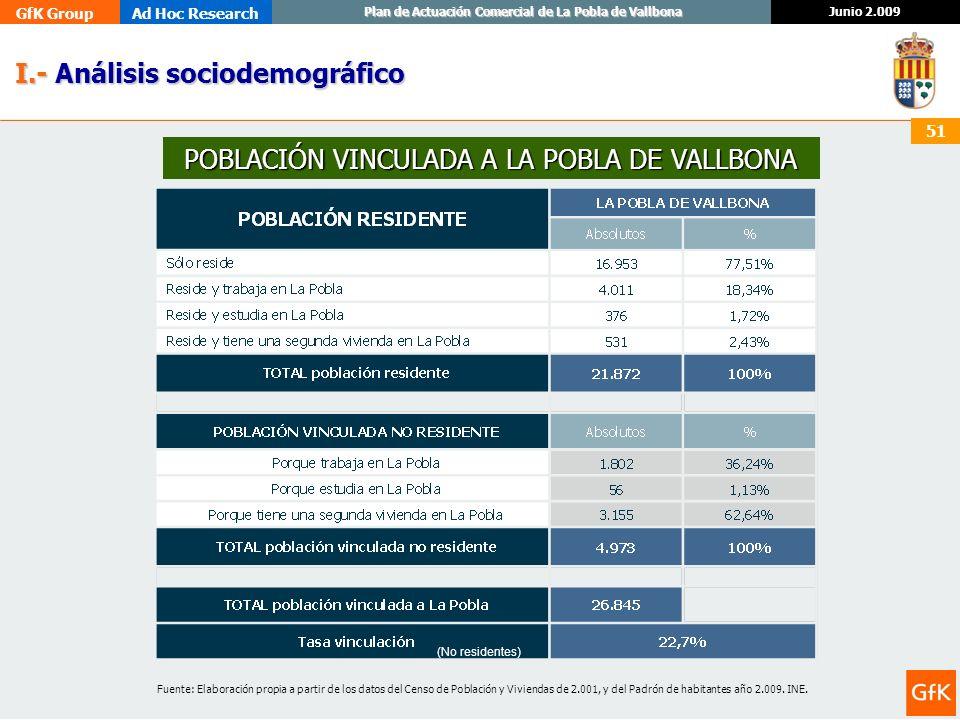 GfK GroupAd Hoc Research Junio 2.009 Plan de Actuación Comercial de La Pobla de Vallbona 51 I.- Análisis sociodemográfico I.- Análisis sociodemográfic