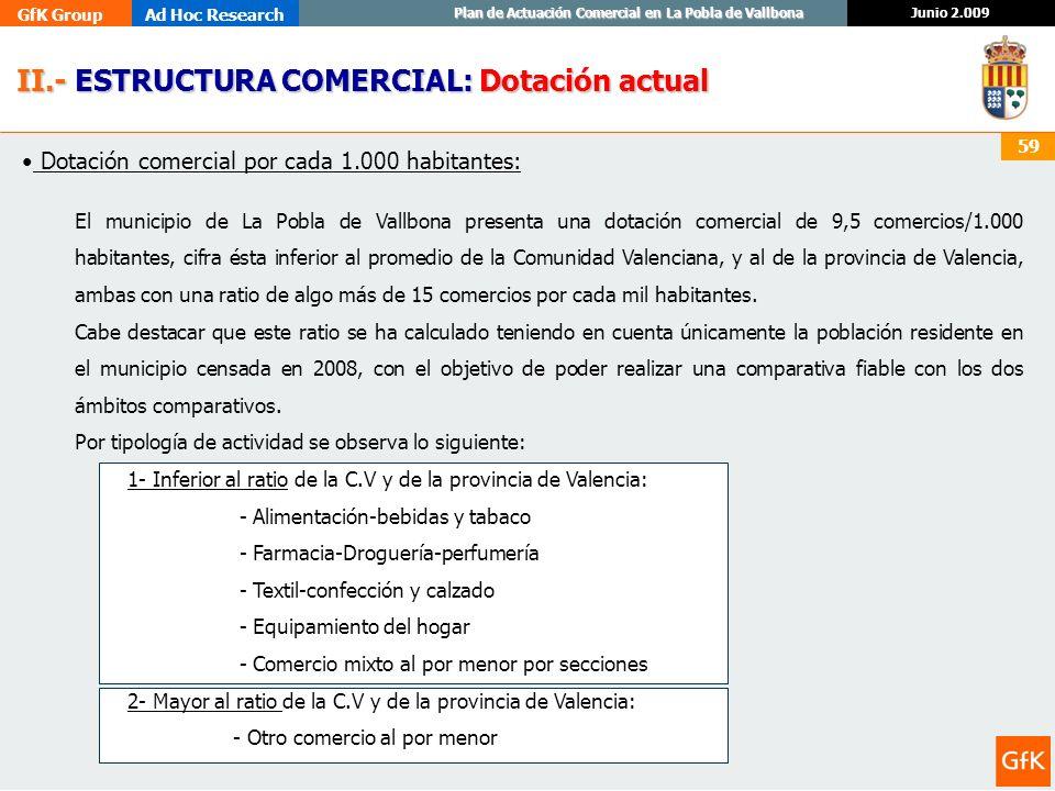 GfK GroupAd Hoc Research Junio 2.009 Plan de Actuación Comercial en La Pobla de Vallbona 59 Dotación comercial por cada 1.000 habitantes: El municipio