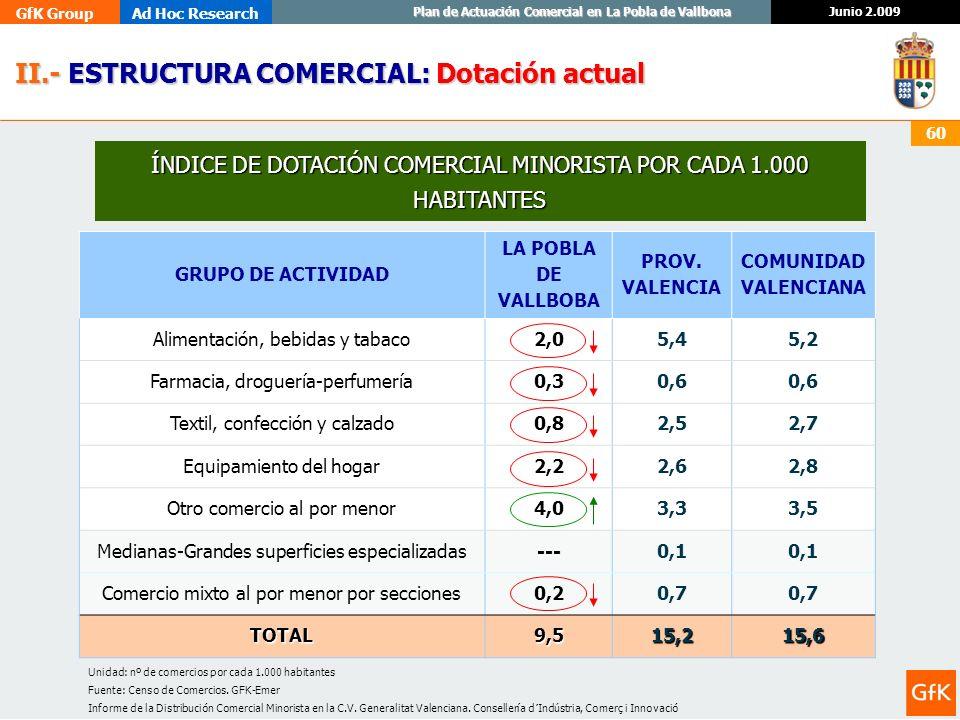 GfK GroupAd Hoc Research Junio 2.009 Plan de Actuación Comercial en La Pobla de Vallbona 60 Unidad: nº de comercios por cada 1.000 habitantes Fuente: