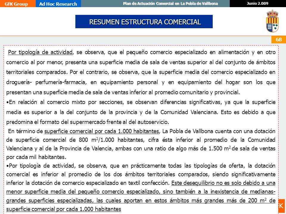 GfK GroupAd Hoc Research Junio 2.009 Plan de Actuación Comercial en La Pobla de Vallbona 68 RESUMEN ESTRUCTURA COMERCIAL RESUMEN ESTRUCTURA COMERCIAL