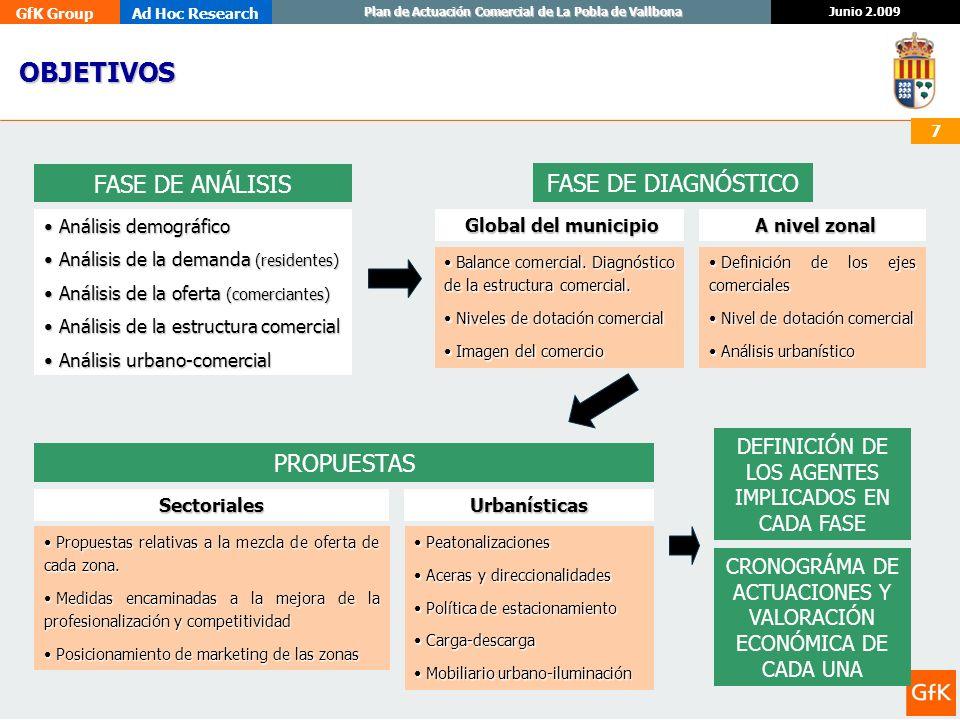 GfK GroupAd Hoc Research Junio 2.009 Plan de Actuación Comercial de La Pobla de Vallbona 7 OBJETIVOS FASE DE ANÁLISIS Análisis demográfico Análisis de