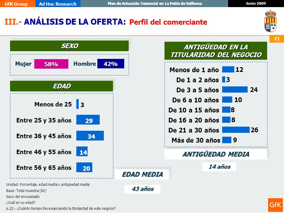 GfK GroupAd Hoc Research Junio 2009 Plan de Actuación Comercial en La Pobla de Vallbona 71 58% III.- ANÁLISIS DE LA OFERTA: III.- ANÁLISIS DE LA OFERT