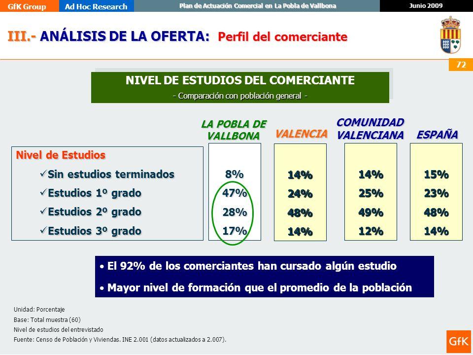 GfK GroupAd Hoc Research Junio 2009 Plan de Actuación Comercial en La Pobla de Vallbona 72 III.- ANÁLISIS DE LA OFERTA: III.- ANÁLISIS DE LA OFERTA: P