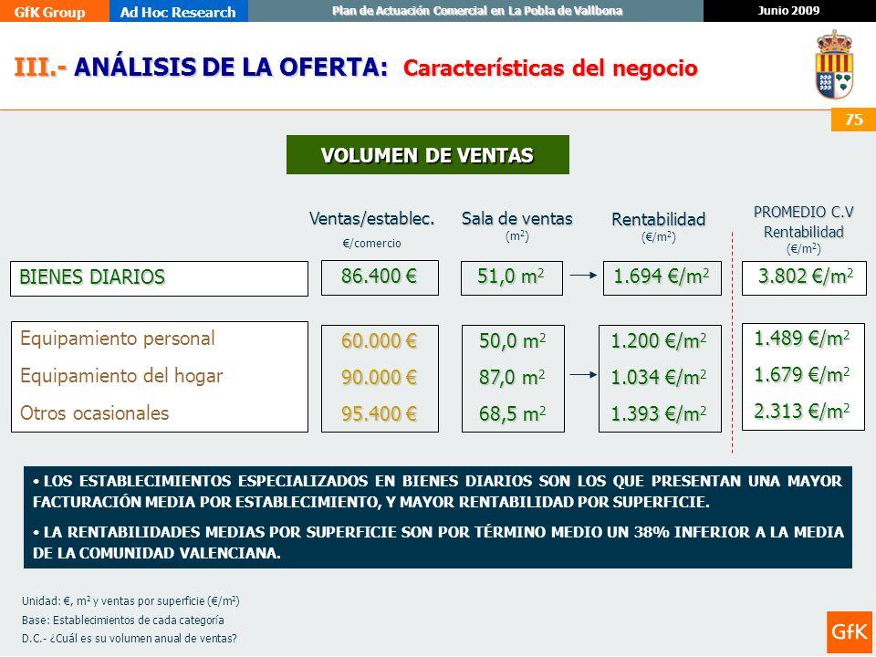 GfK GroupAd Hoc Research Junio 2009 Plan de Actuación Comercial en La Pobla de Vallbona 75 III.- ANÁLISIS DE LA OFERTA: III.- ANÁLISIS DE LA OFERTA: C