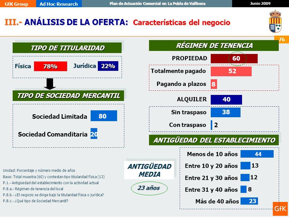 GfK GroupAd Hoc Research Junio 2009 Plan de Actuación Comercial en La Pobla de Vallbona 76 78% III.- ANÁLISIS DE LA OFERTA: III.- ANÁLISIS DE LA OFERT