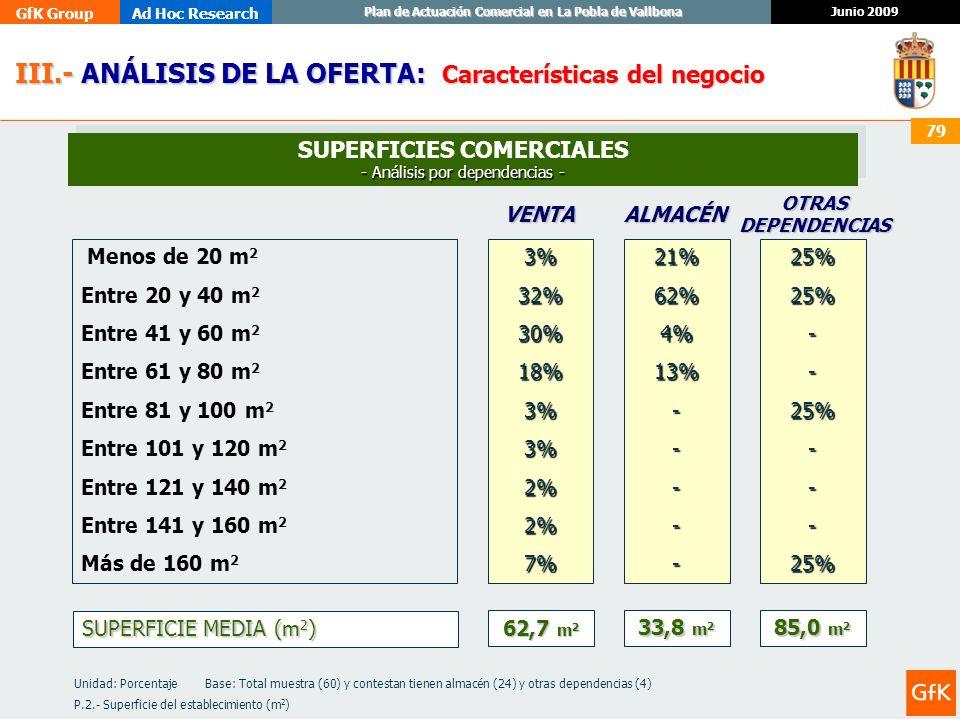 GfK GroupAd Hoc Research Junio 2009 Plan de Actuación Comercial en La Pobla de Vallbona 79 III.- ANÁLISIS DE LA OFERTA: III.- ANÁLISIS DE LA OFERTA: C