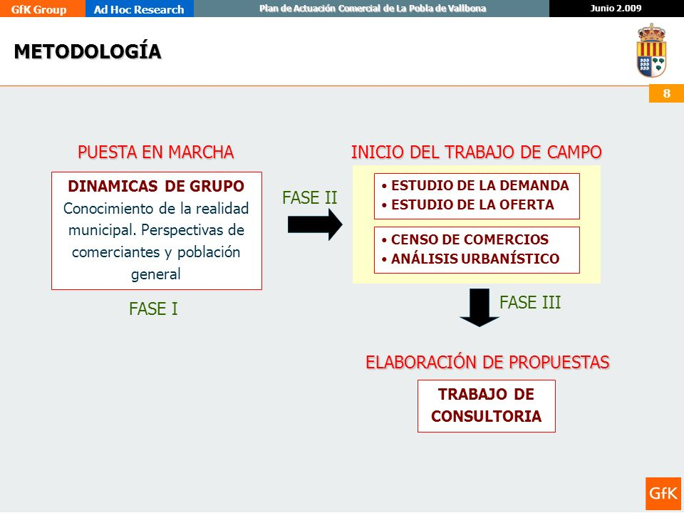 GfK GroupAd Hoc Research Junio 2.009 Plan de Actuación Comercial de La Pobla de Vallbona 8 METODOLOGÍA DINAMICAS DE GRUPO Conocimiento de la realidad