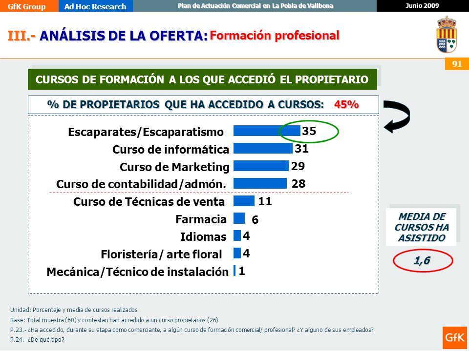 GfK GroupAd Hoc Research Junio 2009 Plan de Actuación Comercial en La Pobla de Vallbona 91 III.- ANÁLISIS DE LA OFERTA: III.- ANÁLISIS DE LA OFERTA: F