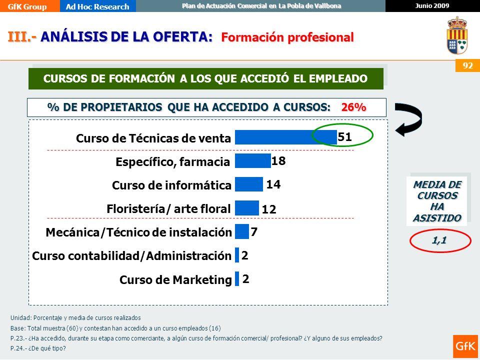 GfK GroupAd Hoc Research Junio 2009 Plan de Actuación Comercial en La Pobla de Vallbona 92 III.- ANÁLISIS DE LA OFERTA: III.- ANÁLISIS DE LA OFERTA: F