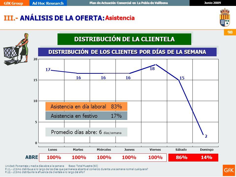 GfK GroupAd Hoc Research Junio 2009 Plan de Actuación Comercial en La Pobla de Vallbona 98 III.- ANÁLISIS DE LA OFERTA: III.- ANÁLISIS DE LA OFERTA: A