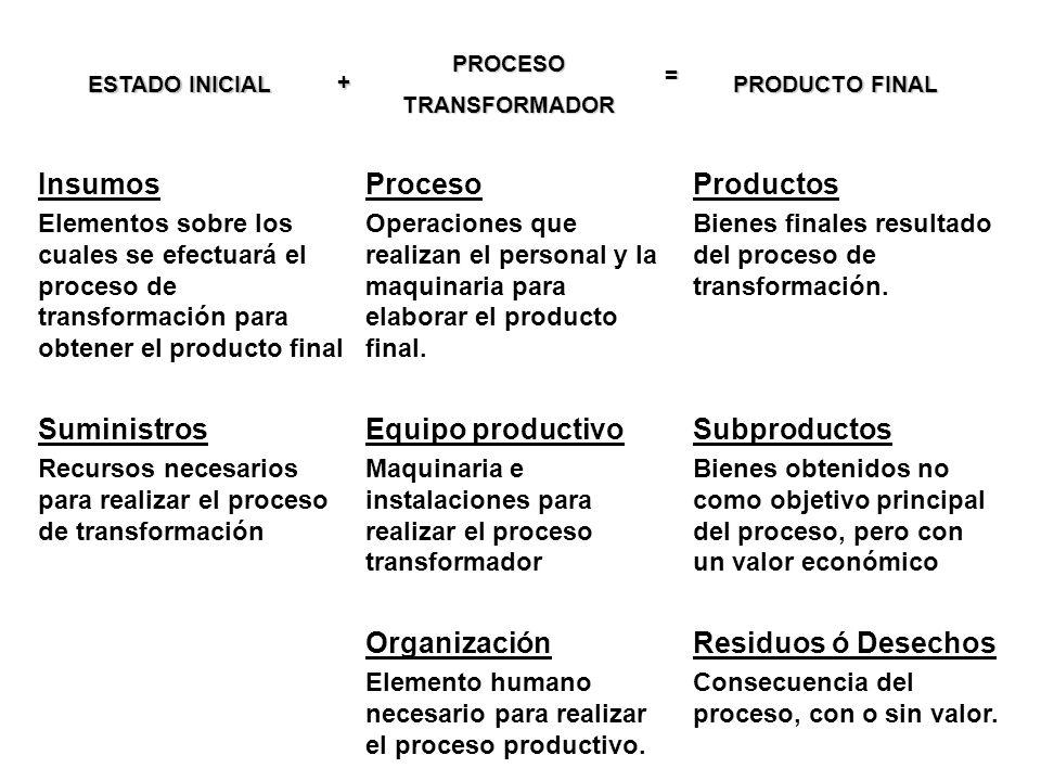 Insumos Elementos sobre los cuales se efectuará el proceso de transformación para obtener el producto final Proceso Operaciones que realizan el person