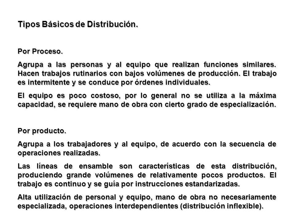 Tipos Básicos de Distribución. Por Proceso. Agrupa a las personas y al equipo que realizan funciones similares. Hacen trabajos rutinarios con bajos vo