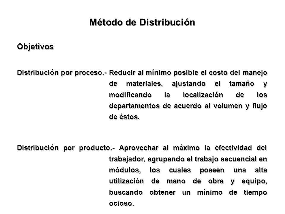Método de Distribución Objetivos Distribución por proceso.- Reducir al mínimo posible el costo del manejo de materiales, ajustando el tamaño y modific