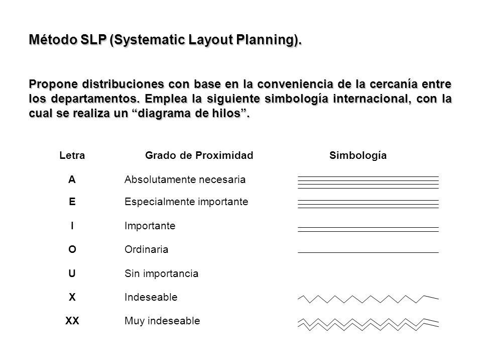 Método SLP (Systematic Layout Planning). Propone distribuciones con base en la conveniencia de la cercanía entre los departamentos. Emplea la siguient