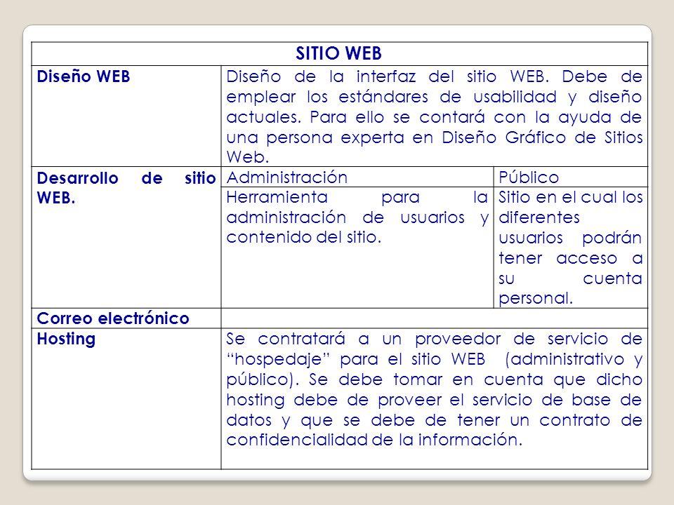 SITIO WEB Diseño WEB Diseño de la interfaz del sitio WEB.