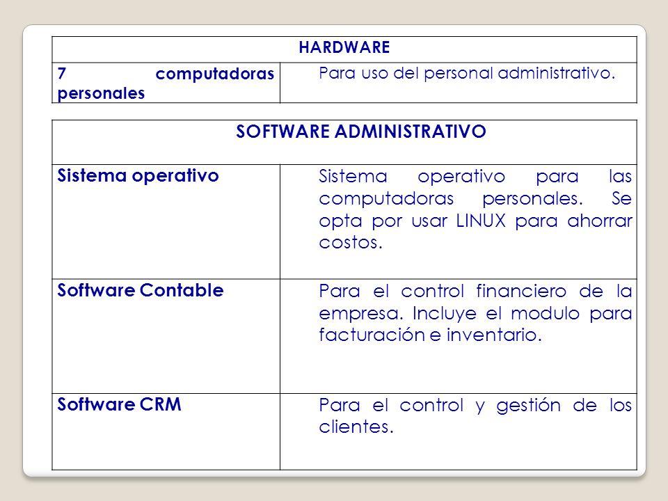 HARDWARE 7 computadoras personales Para uso del personal administrativo.