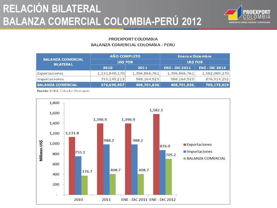 RELACIÓN BILATERAL BALANZA COMERCIAL COLOMBIA-PERÚ 2012