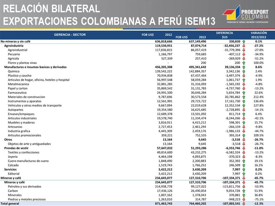 RELACIÓN BILATERAL EXPORTACIONES COLOMBIANAS A PERÚ ISEM13