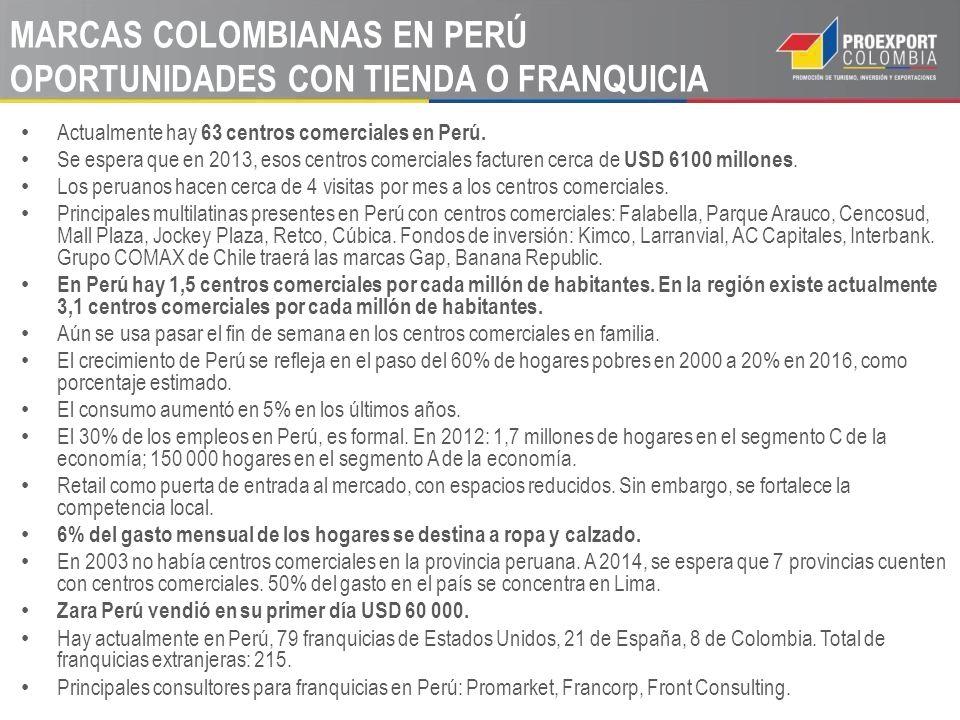 MARCAS COLOMBIANAS EN PERÚ OPORTUNIDADES CON TIENDA O FRANQUICIA Actualmente hay 63 centros comerciales en Perú. Se espera que en 2013, esos centros c