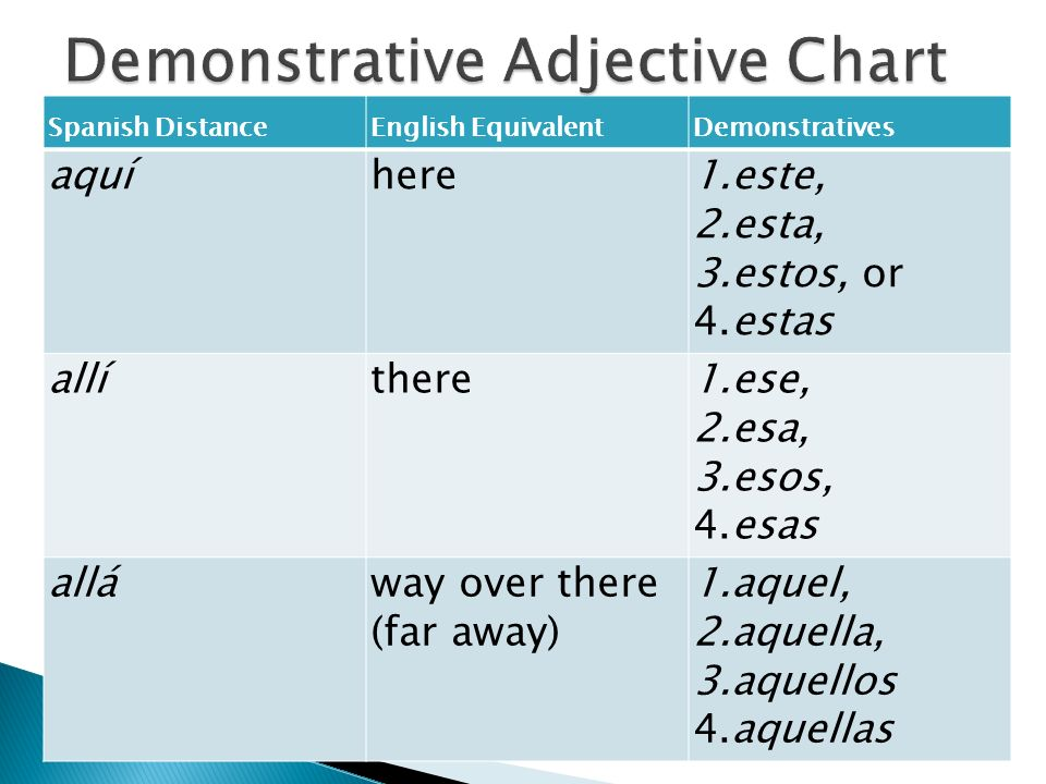 Spanish DistanceEnglish EquivalentDemonstratives aquíhere1.este, 2.esta, 3.estos, or 4.estas allíthere1.ese, 2.esa, 3.esos, 4.esas alláway over there