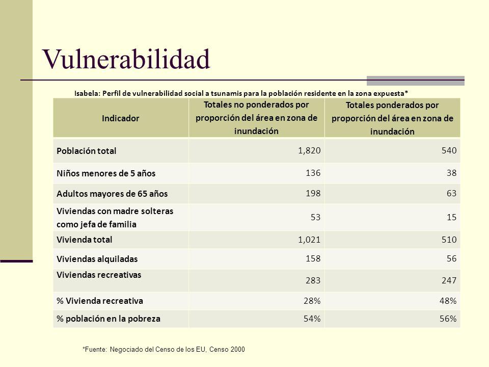 Indicador Totales no ponderados por proporción del área en zona de inundación Totales ponderados por proporción del área en zona de inundación Poblaci
