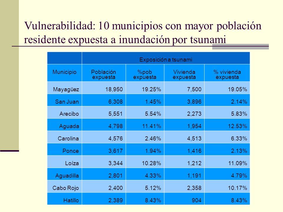 Vulnerabilidad: 10 municipios con mayor población residente expuesta a inundación por tsunami Exposición a tsunami MunicipioPoblación expuesta %pob ex