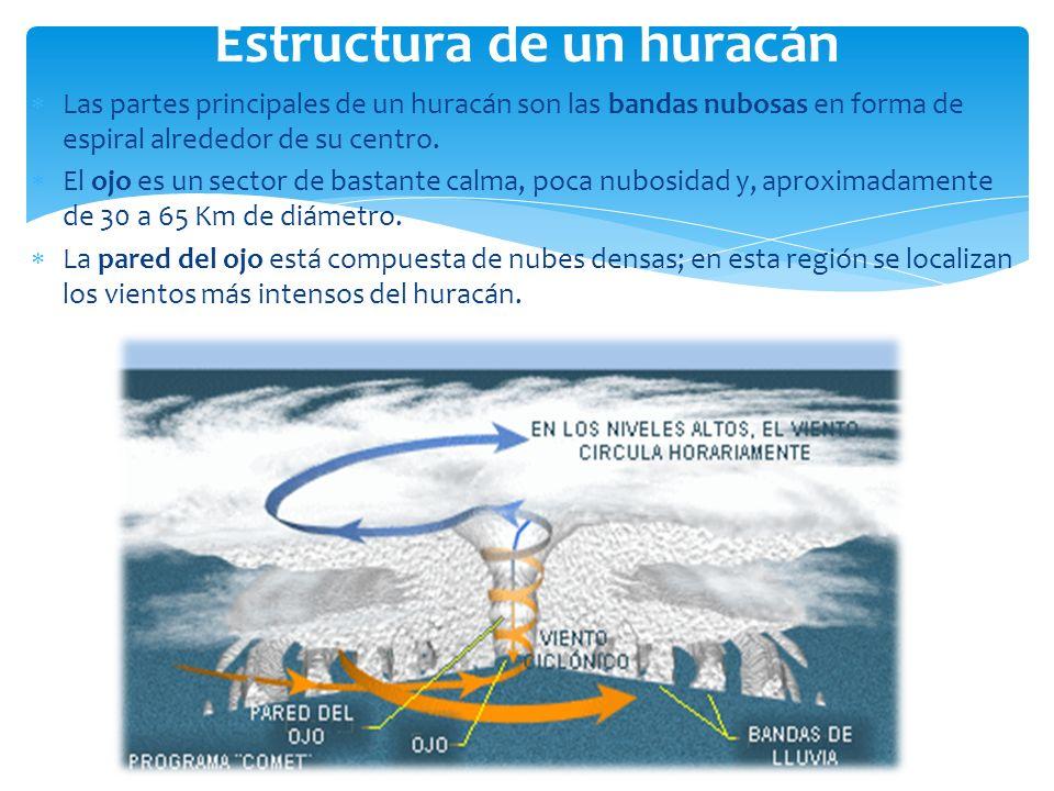 Las partes principales de un huracán son las bandas nubosas en forma de espiral alrededor de su centro. El ojo es un sector de bastante calma, poca nu