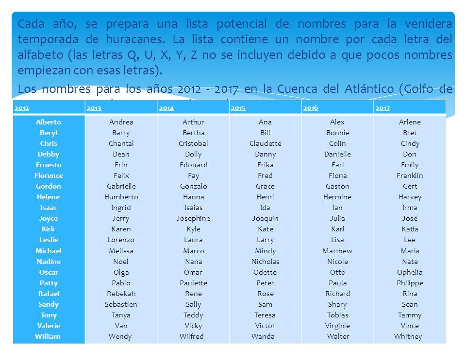 Cada año, se prepara una lista potencial de nombres para la venidera temporada de huracanes. La lista contiene un nombre por cada letra del alfabeto (