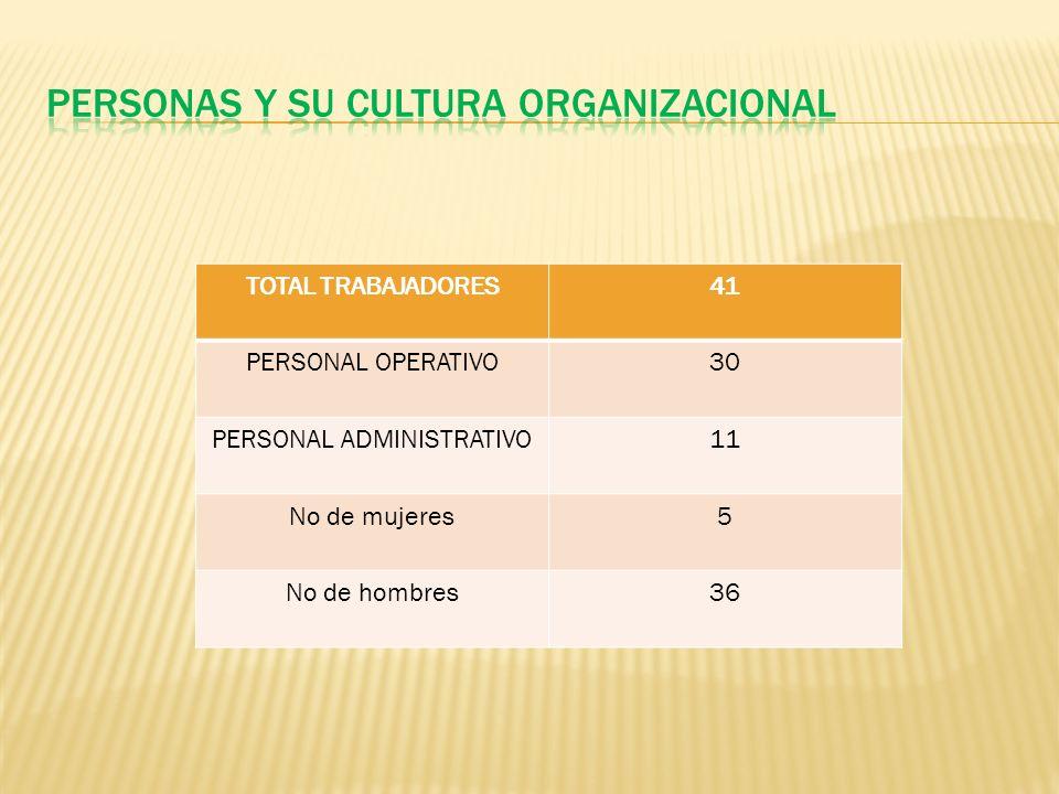 TOTAL TRABAJADORES41 PERSONAL OPERATIVO30 PERSONAL ADMINISTRATIVO11 No de mujeres5 No de hombres36