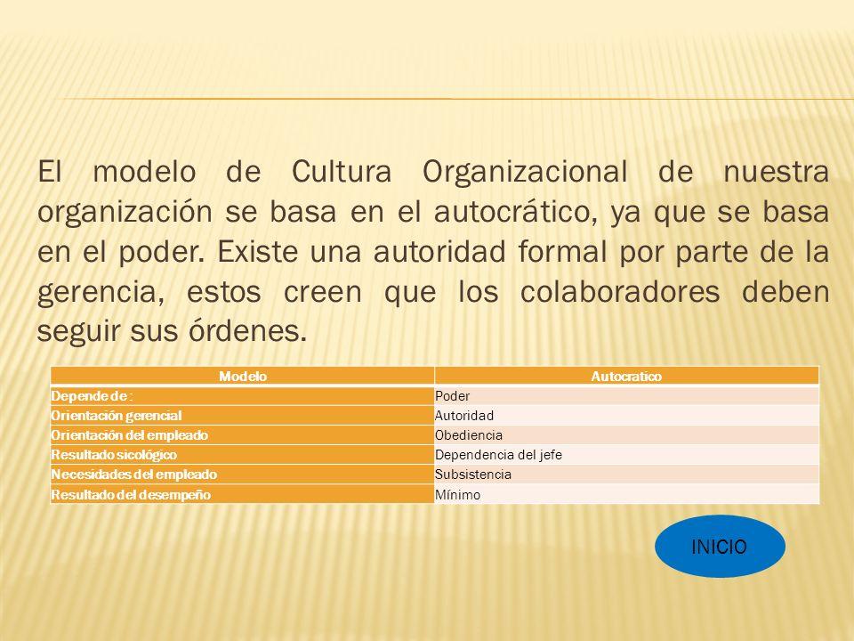El modelo de Cultura Organizacional de nuestra organización se basa en el autocrático, ya que se basa en el poder.