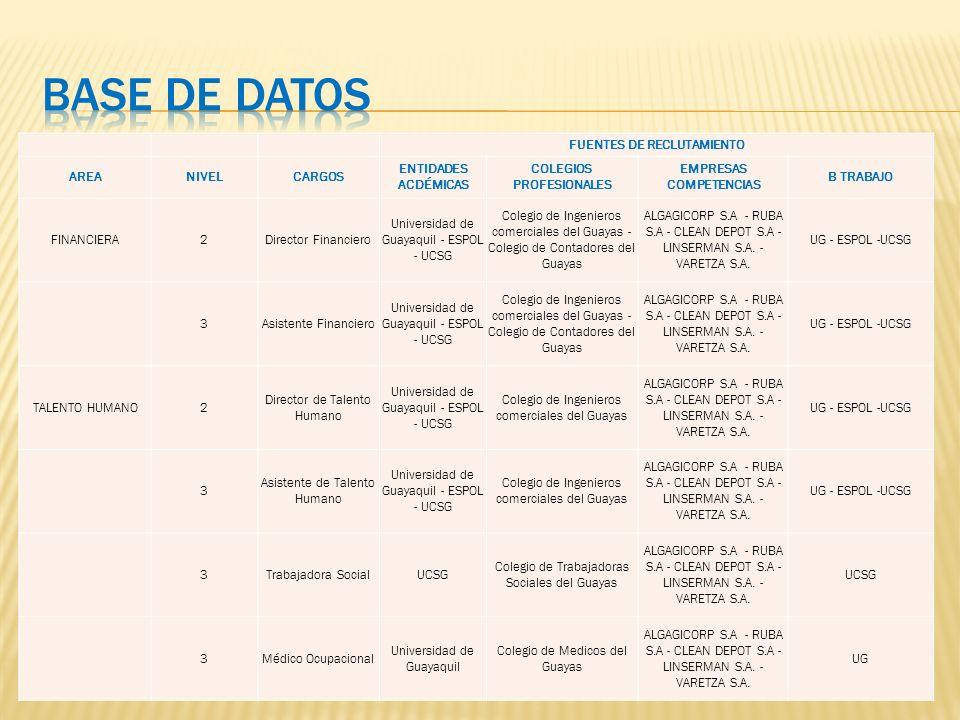 FUENTES DE RECLUTAMIENTO AREANIVELCARGOS ENTIDADES ACDÉMICAS COLEGIOS PROFESIONALES EMPRESAS COMPETENCIAS B TRABAJO FINANCIERA2Director Financiero Universidad de Guayaquil - ESPOL - UCSG Colegio de Ingenieros comerciales del Guayas - Colegio de Contadores del Guayas ALGAGICORP S.A - RUBA S.A - CLEAN DEPOT S.A - LINSERMAN S.A.