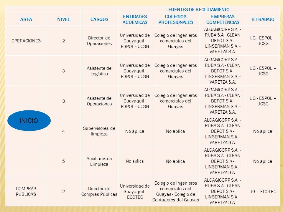 FUENTES DE RECLUTAMIENTO AREANIVELCARGOS ENTIDADES ACDÉMICAS COLEGIOS PROFESIONALES EMPRESAS COMPETENCIAS B TRABAJO OPERACIONES2 Director de Operaciones Universidad de Guayaquil - ESPOL - UCSG Colegio de Ingenieros comerciales del Guayas ALGAGICORP S.A - RUBA S.A - CLEAN DEPOT S.A - LINSERMAN S.A.