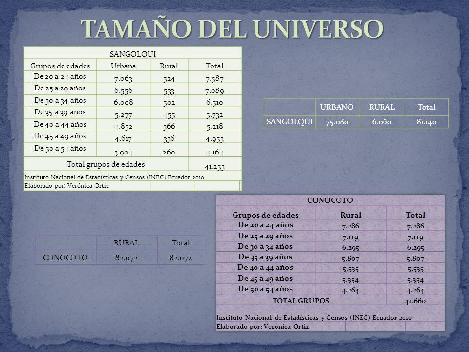 SANGOLQUI Grupos de edadesUrbanaRuralTotal De 20 a 24 años 7.0635247.587 De 25 a 29 años 6.5565337.089 De 30 a 34 años 6.0085026.510 De 35 a 39 años 5.2774555.732 De 40 a 44 años 4.8523665.218 De 45 a 49 años 4.6173364.953 De 50 a 54 años 3.9042604.164 Total grupos de edades 41.253 Instituto Nacional de Estadísticas y Censos (INEC) Ecuador 2010 Elaborado por: Verónica Ortiz URBANORURALTotal SANGOLQUI75.0806.06081.140 RURALTotal CONOCOTO82.072