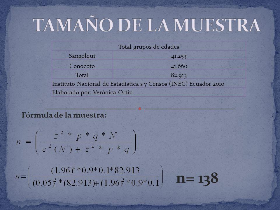 Fórmula de la muestra: n= 138 Total grupos de edades Sangolquí41.253 Conocoto41.660 Total82.913 Instituto Nacional de Estadistica s y Censos (INEC) Ecuador 2010 Elaborado por: Verónica Ortiz