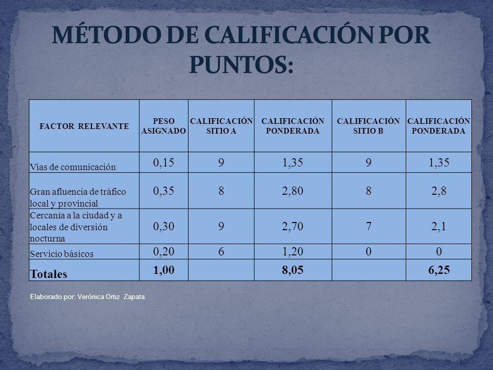 Elaborado por: Verónica Ortiz Zapata FACTOR RELEVANTE PESO ASIGNADO CALIFICACIÓN SITIO A CALIFICACIÓN PONDERADA CALIFICACIÓN SITIO B CALIFICACIÓN PONDERADA Vias de comunicación 0,1591,359 Gran afluencia de tráfico local y provincial 0,3582,8082,8 Cercanía a la ciudad y a locales de diversión nocturna 0,3092,7072,1 Servicio básicos 0,2061,2000 Totales 1,00 8,05 6,25