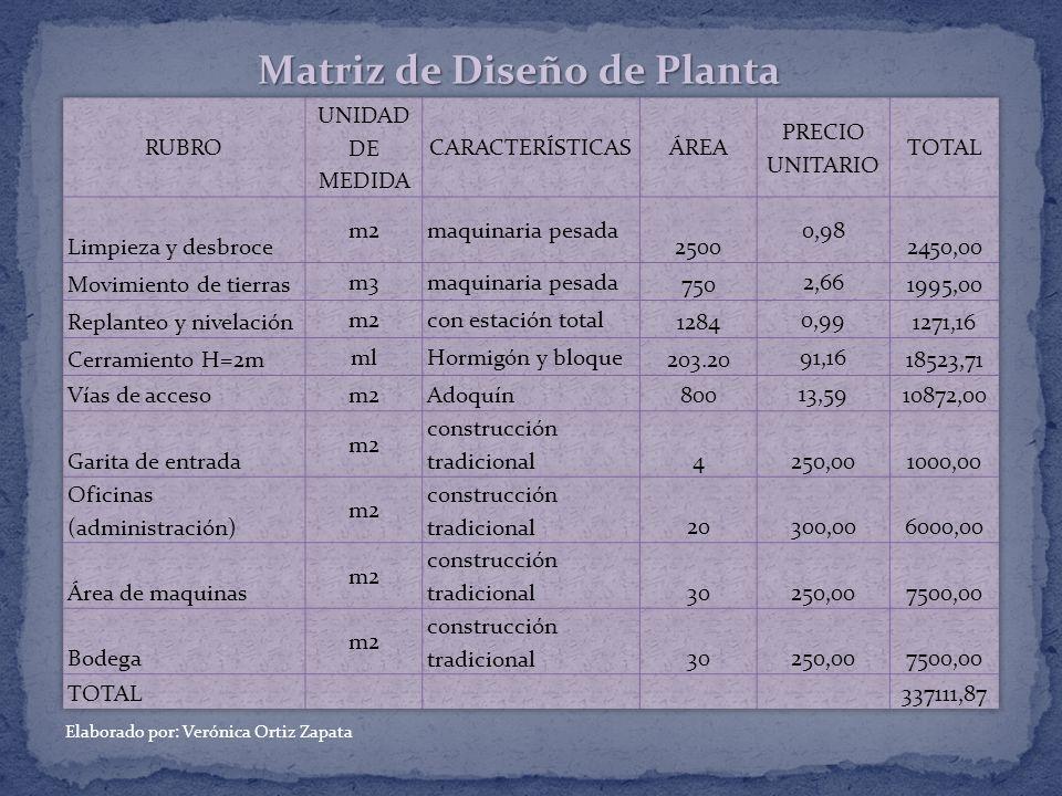 Matriz de Diseño de Planta Elaborado por: Verónica Ortiz Zapata