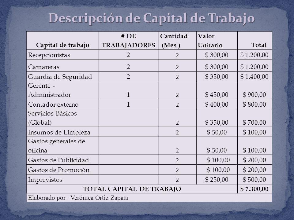 Capital de trabajo # DE TRABAJADORES Cantidad (Mes ) Valor UnitarioTotal Recepcionistas2 2 $ 300,00$ 1.200,00 Camareras2 2 $ 300,00$ 1.200,00 Guardia de Seguridad2 2 $ 350,00$ 1.400,00 Gerente - Administrador1 2 $ 450,00$ 900,00 Contador externo1 2 $ 400,00$ 800,00 Servicios Básicos (Global) 2 $ 350,00$ 700,00 Insumos de Limpieza 2 $ 50,00$ 100,00 Gastos generales de oficina 2 $ 50,00$ 100,00 Gastos de Publicidad 2 $ 100,00$ 200,00 Gastos de Promoción 2 $ 100,00$ 200,00 Imprevistos 2 $ 250,00$ 500,00 TOTAL CAPITAL DE TRABAJO$ 7.300,00 Elaborado por : Verónica Ortiz Zapata Descripción de Capital de Trabajo