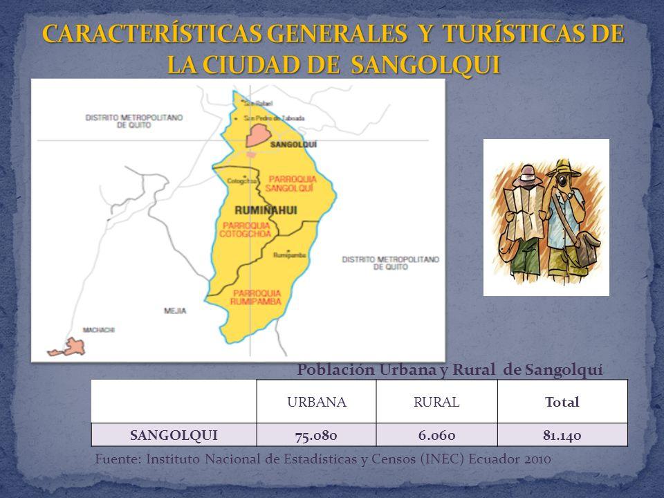 URBANARURALTotal SANGOLQUI75.0806.06081.140 Fuente: Instituto Nacional de Estadísticas y Censos (INEC) Ecuador 2010 Población Urbana y Rural de Sangolquí