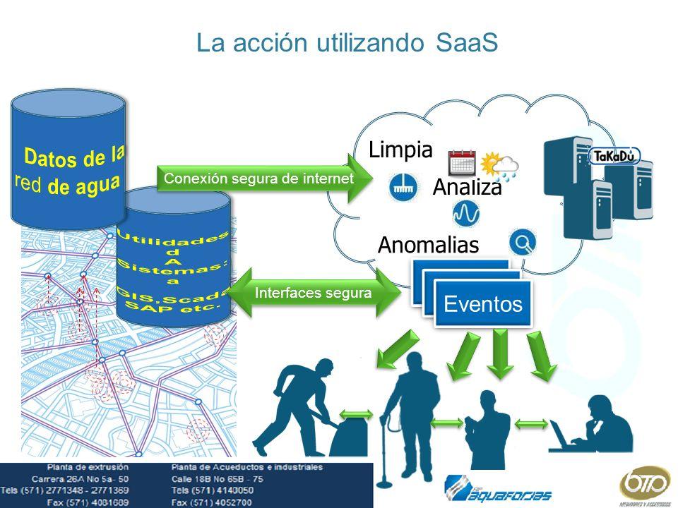 Event Eventos La acción utilizando SaaS Conexión segura de internet Interfaces segura Limpia Analiza Anomalias